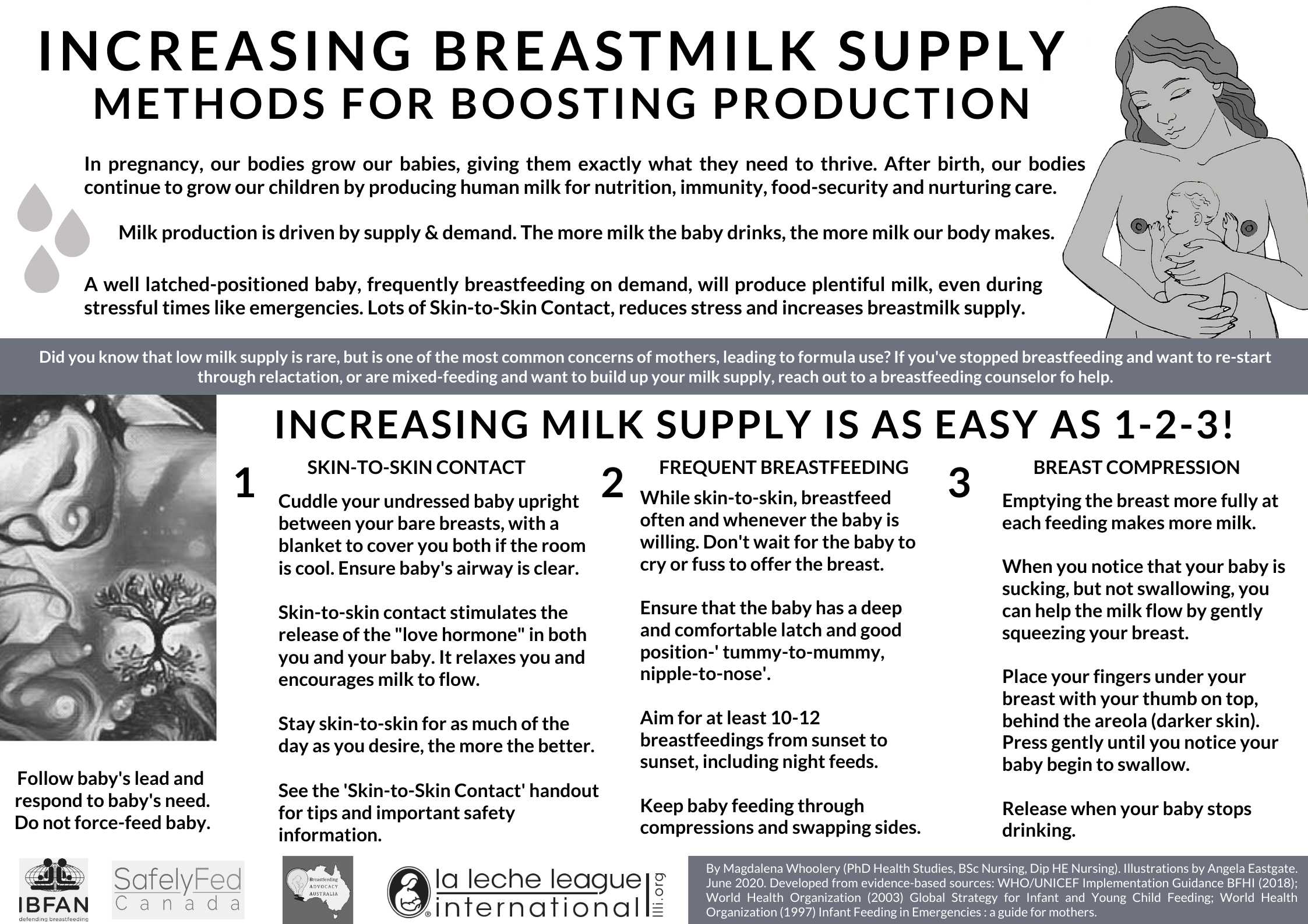 INCREASING BREASTMILk SUPPLY - poster showing ways to boost production