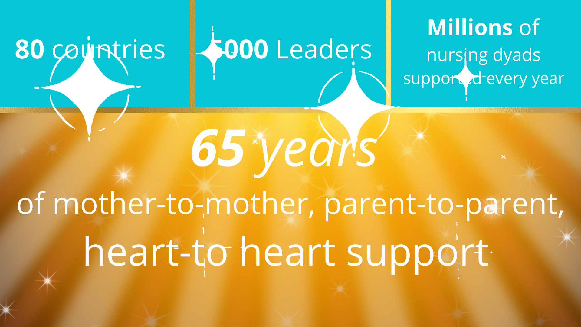 """Gold background with white text - """"65 years of mother-to-mother, parent-to-parent, heart-to heart support"""". 3 teal boxes along the top with white text - '80 countries', 5000 Leaders', Millions of nursing dyads supported every year'"""